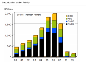 350px-Securitization_Market_Activity